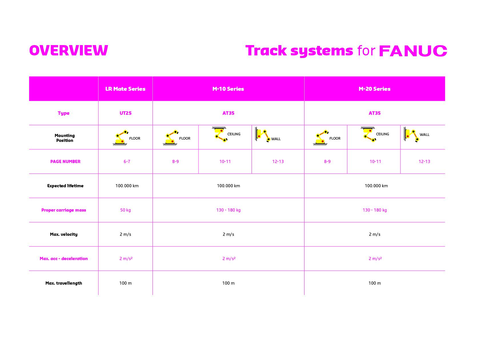 fanuc robots overview